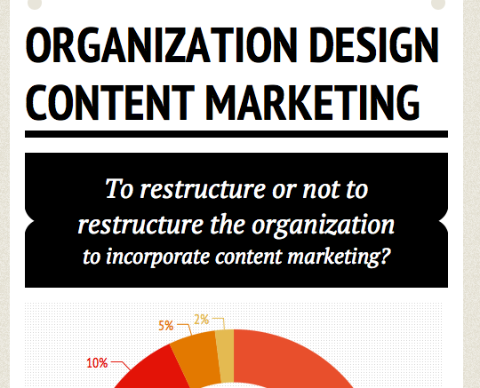 Organizational Design And Content Marketing Contentcr8